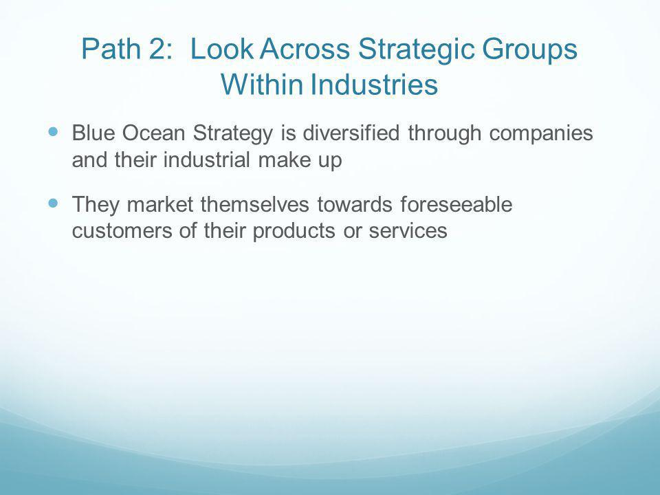 Path 2: Look Across Strategic Groups Within Industries