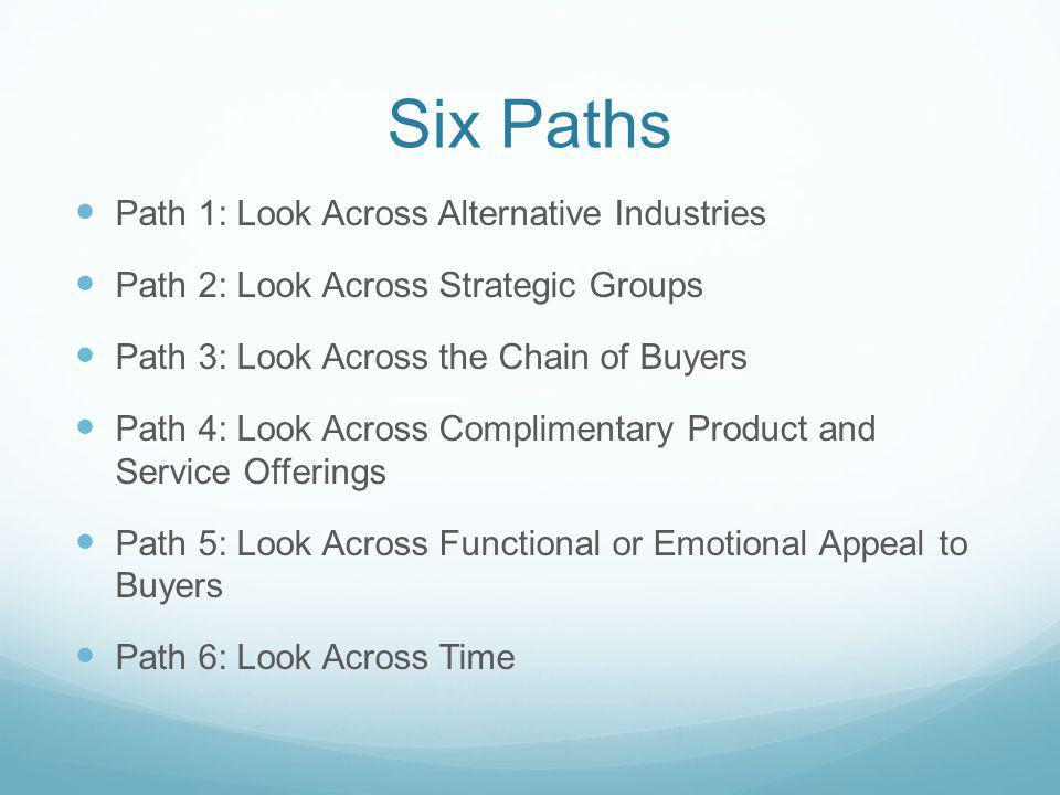 Six Paths Path 1: Look Across Alternative Industries