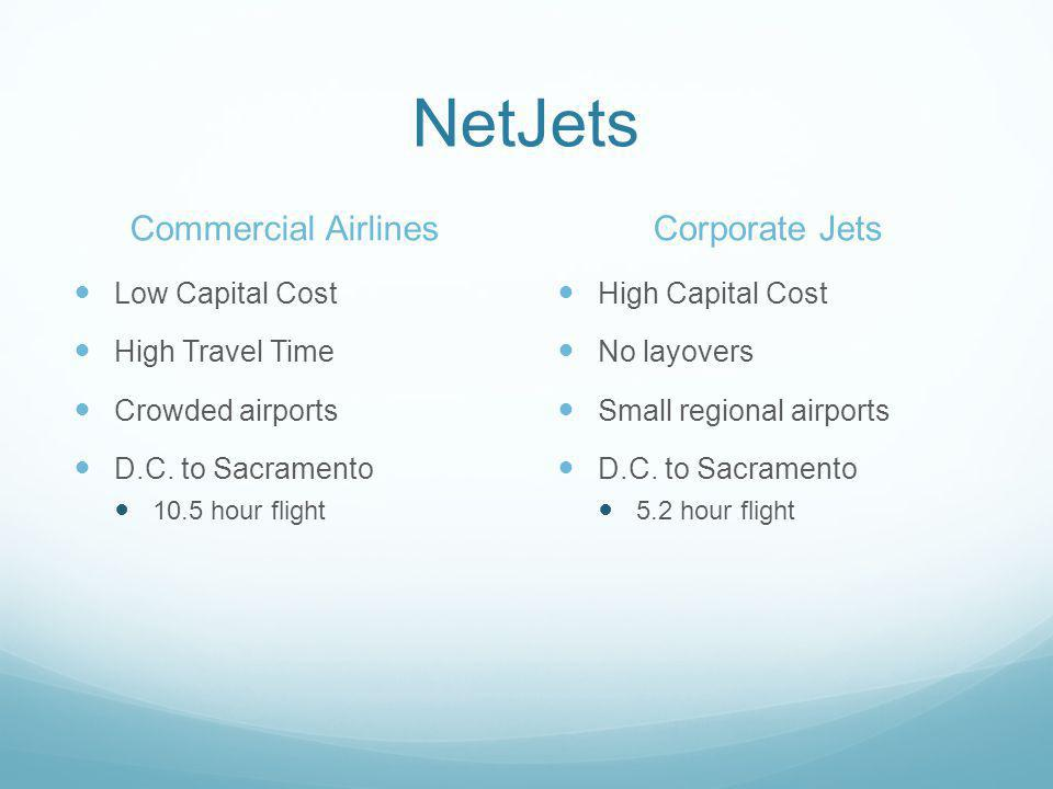 NetJets Commercial Airlines Corporate Jets Low Capital Cost
