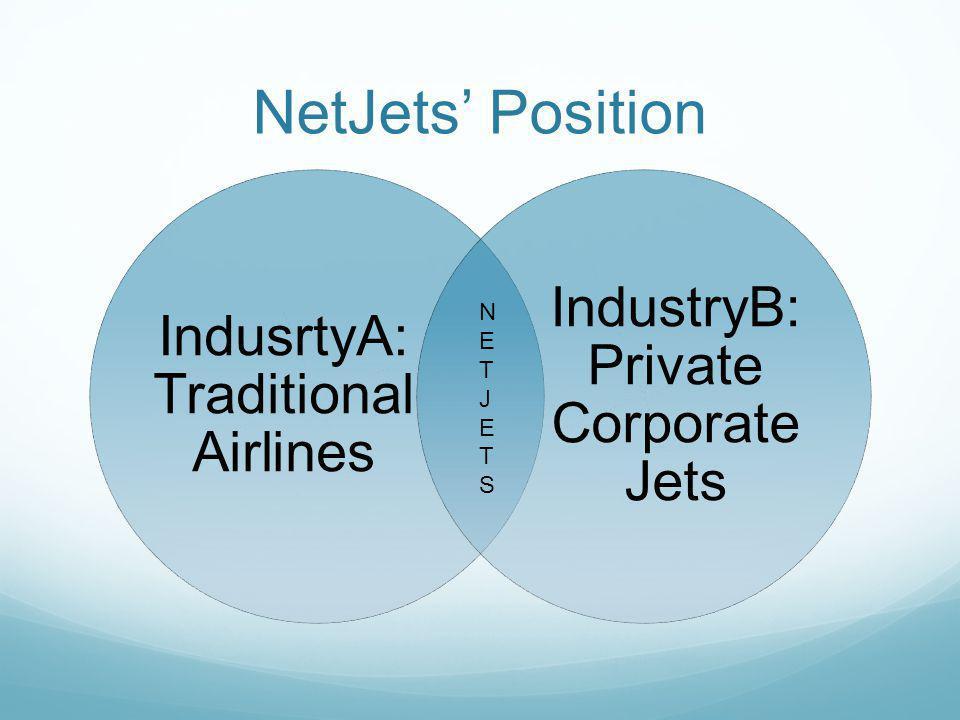 NetJets' Position IndustryB: Private Corporate Jets