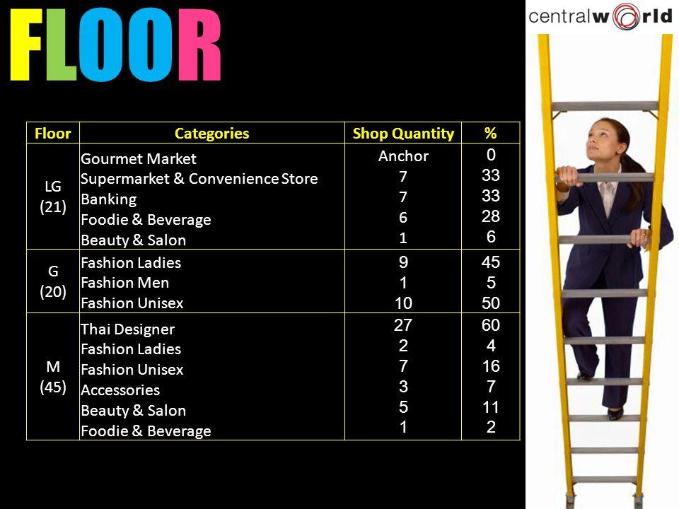 FLOOR Floor Categories Shop Quantity % LG (21)