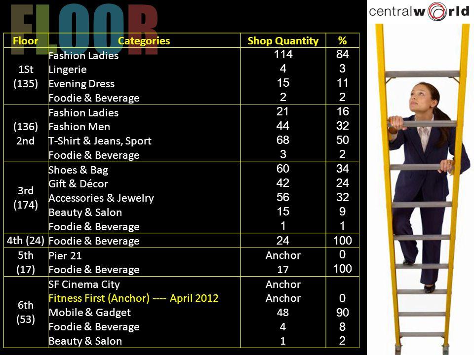 FLOOR Floor Categories Shop Quantity % 1St (135)