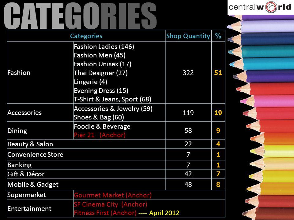 CATEGORIES Categories Shop Quantity % Fashion