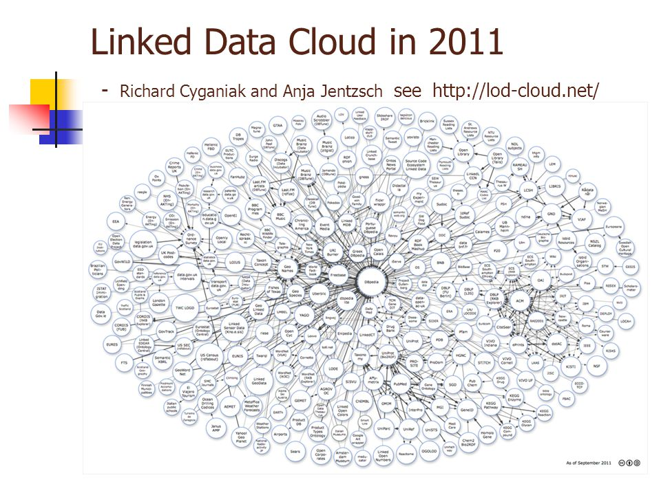 Linked Data Cloud in Richard Cyganiak and Anja Jentzsch see