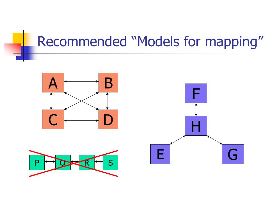 Recommended Models for mapping
