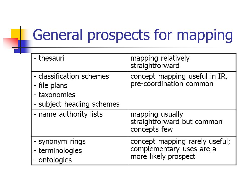 General prospects for mapping