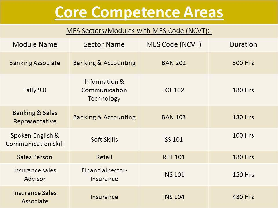 Core Competence Areas MES Sectors/Modules with MES Code (NCVT):-