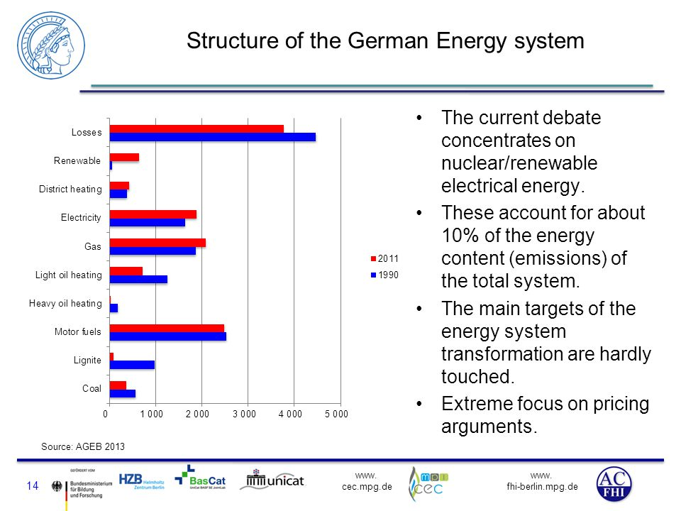 Structure of the German Energy system