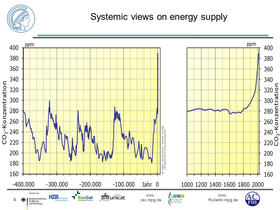 Systemic views on energy supply