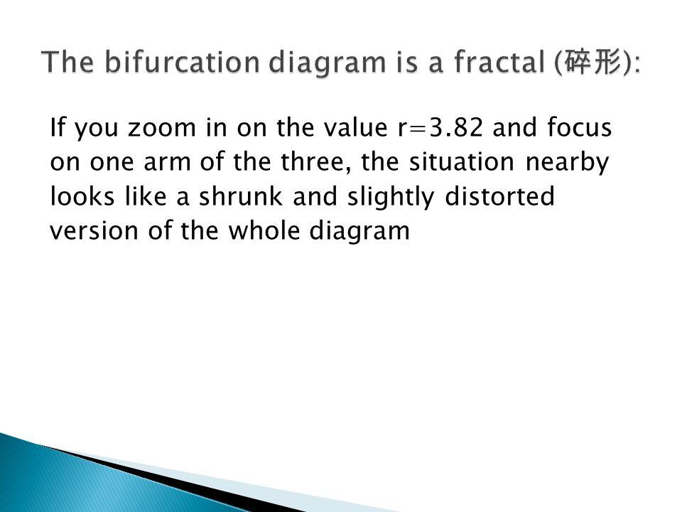 The bifurcation diagram is a fractal (碎形):
