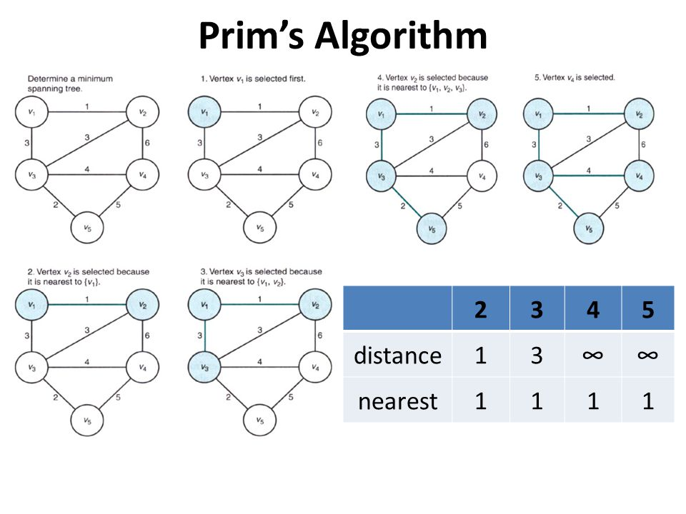 Prim's Algorithm 2 3 4 5 distance 1 ∞ nearest