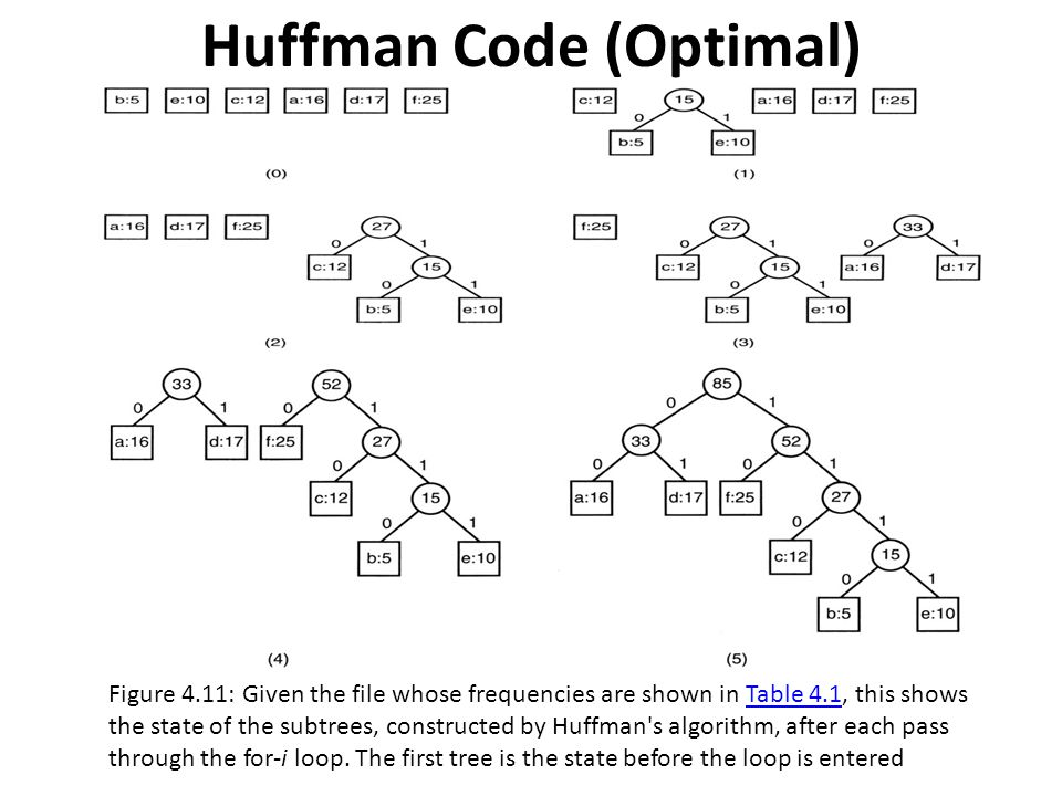Huffman Code (Optimal)