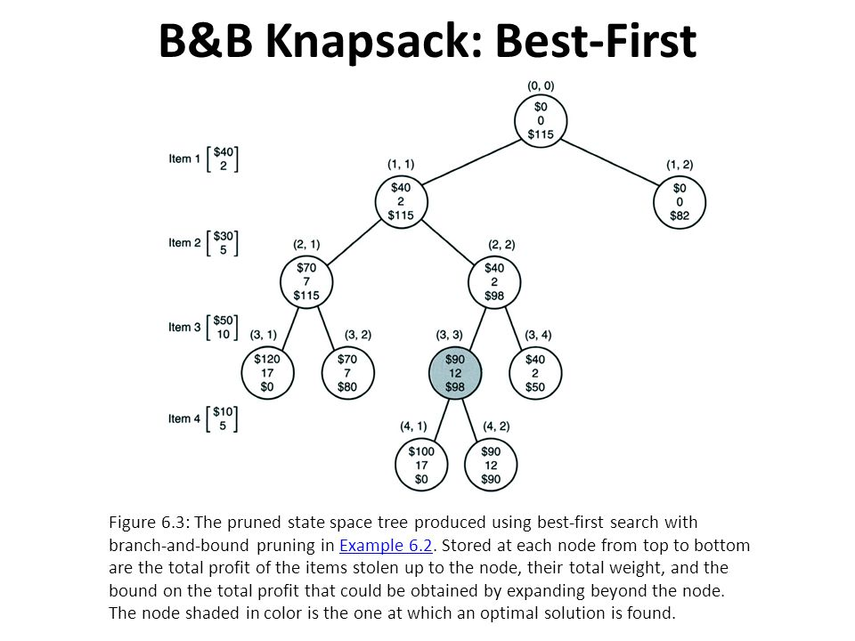B&B Knapsack: Best-First