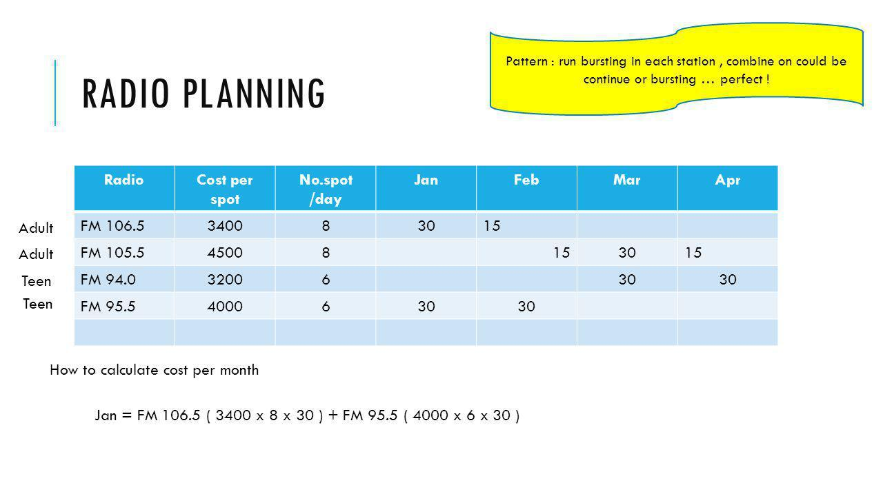 Radio planning Radio Cost per spot No.spot /day Jan Feb Mar Apr