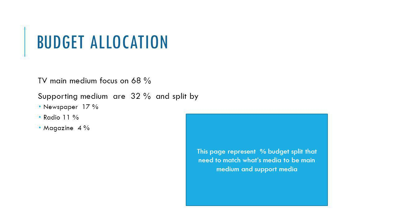 Budget Allocation TV main medium focus on 68 %