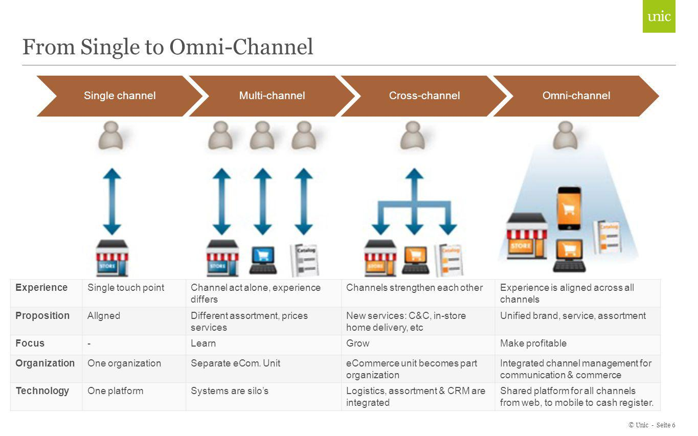 From Single to Omni-Channel