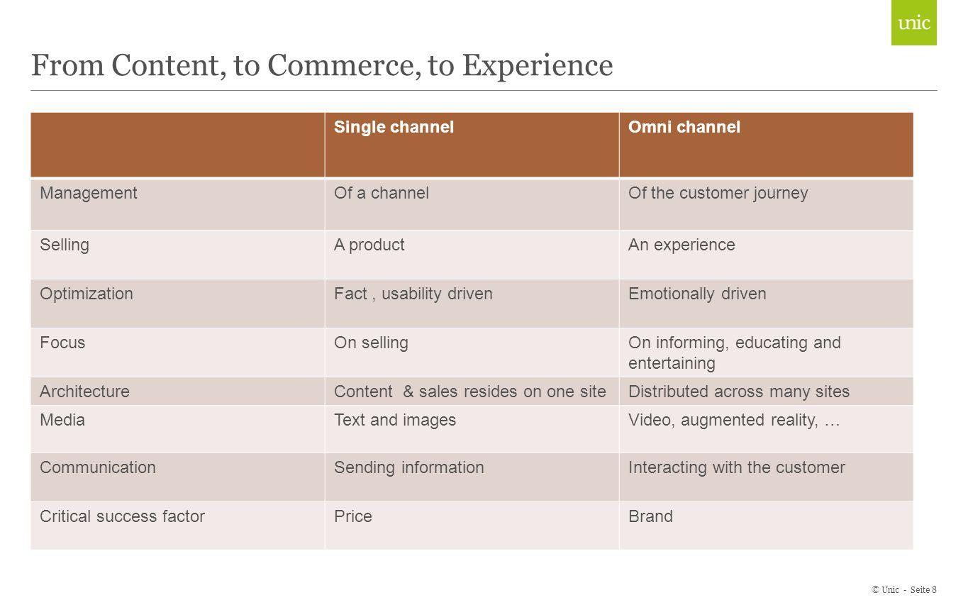 From Content, to Commerce, to Experience