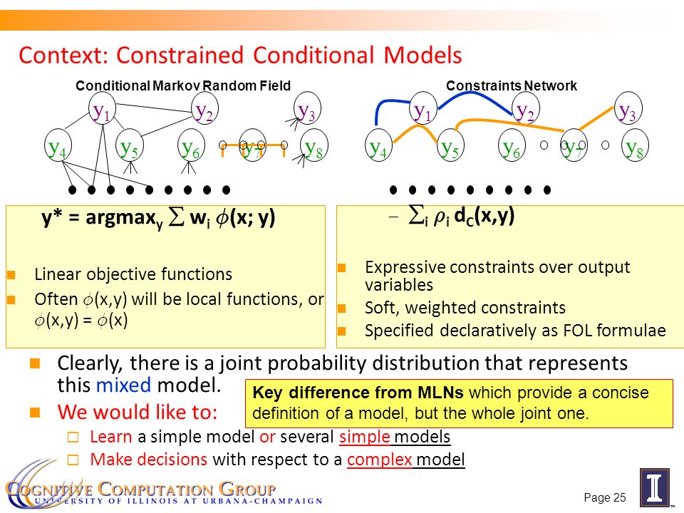 Context: Constrained Conditional Models
