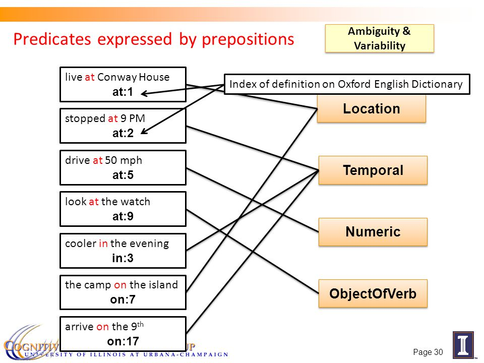 Predicates expressed by prepositions