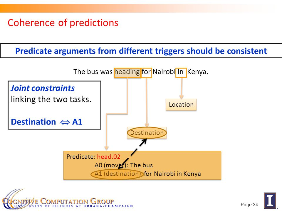 Coherence of predictions