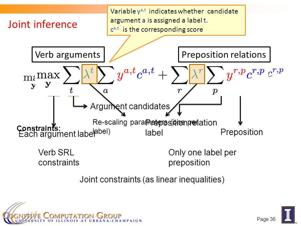 Joint inference Verb arguments Preposition relations Preposition