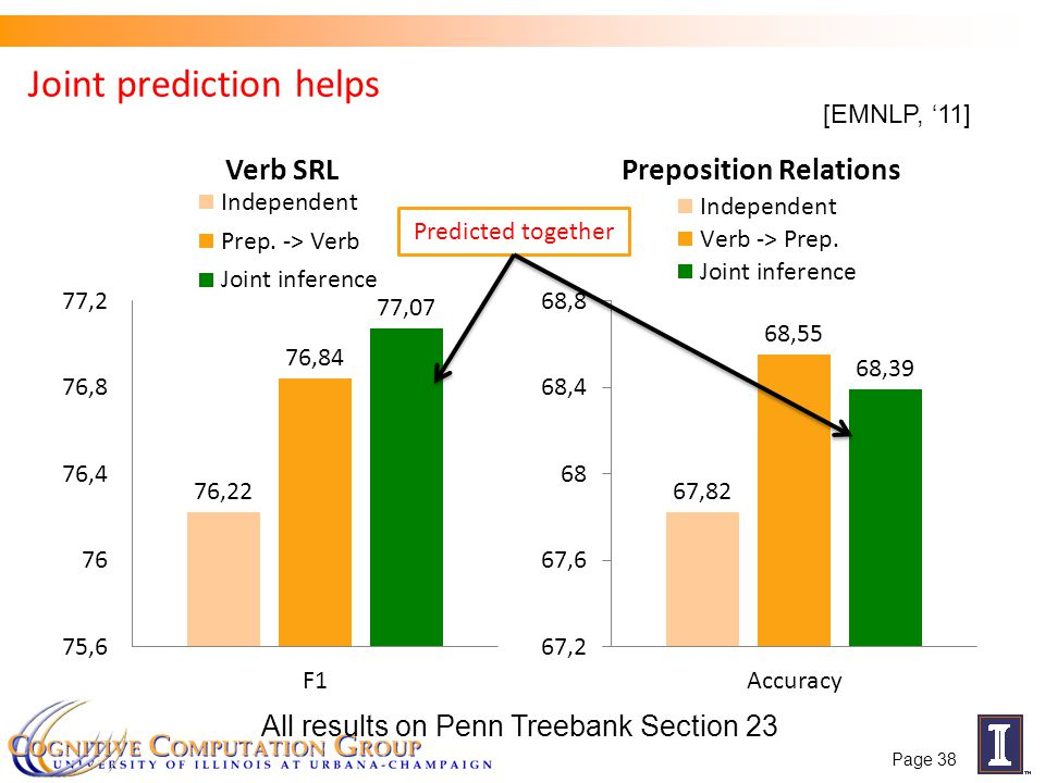 Joint prediction helps