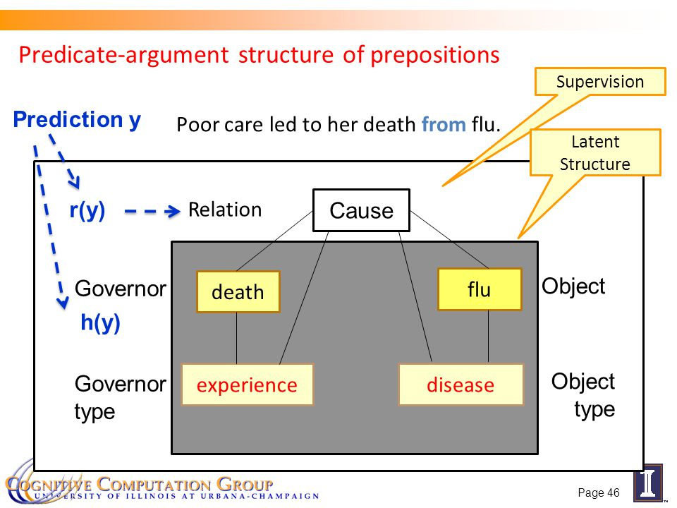 Predicate-argument structure of prepositions