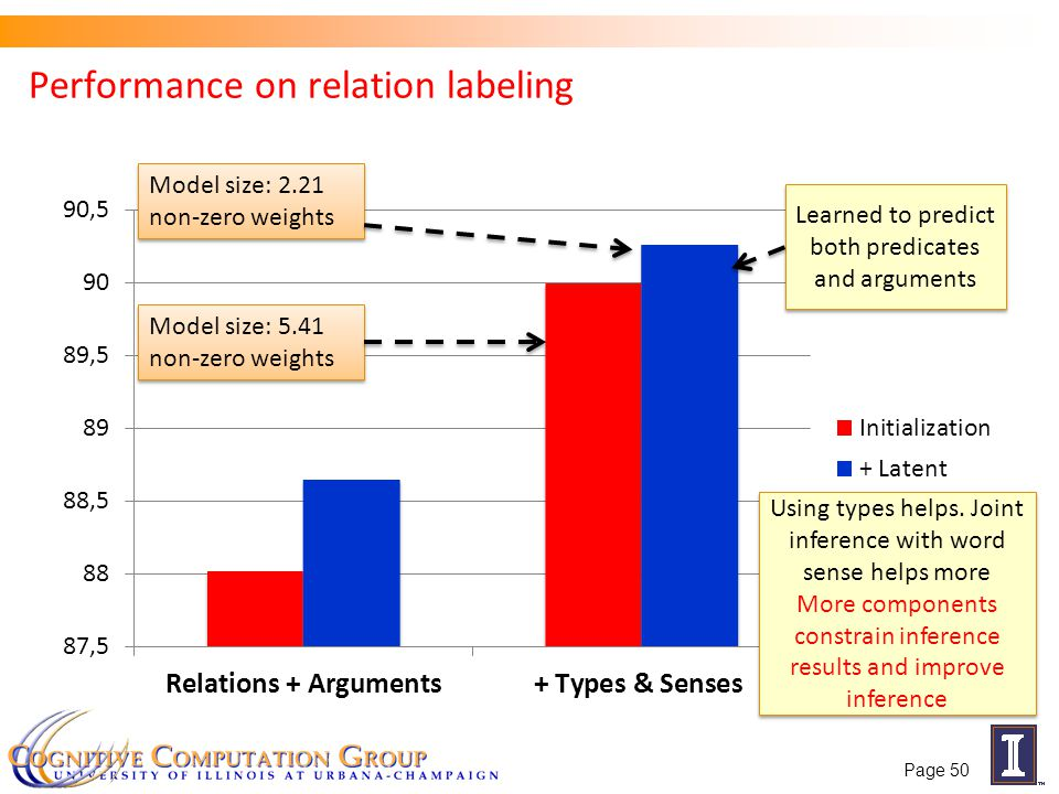Performance on relation labeling