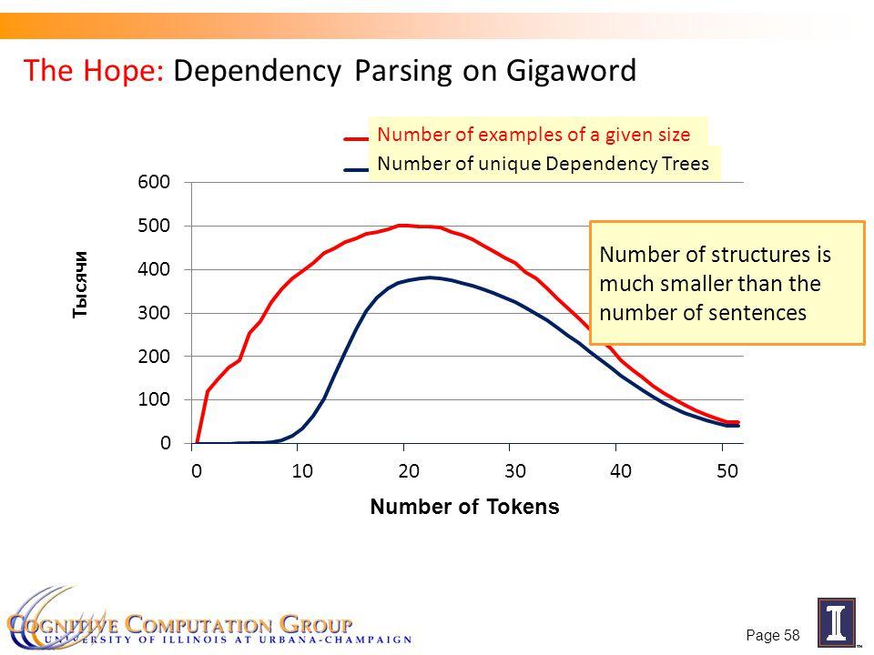 The Hope: Dependency Parsing on Gigaword