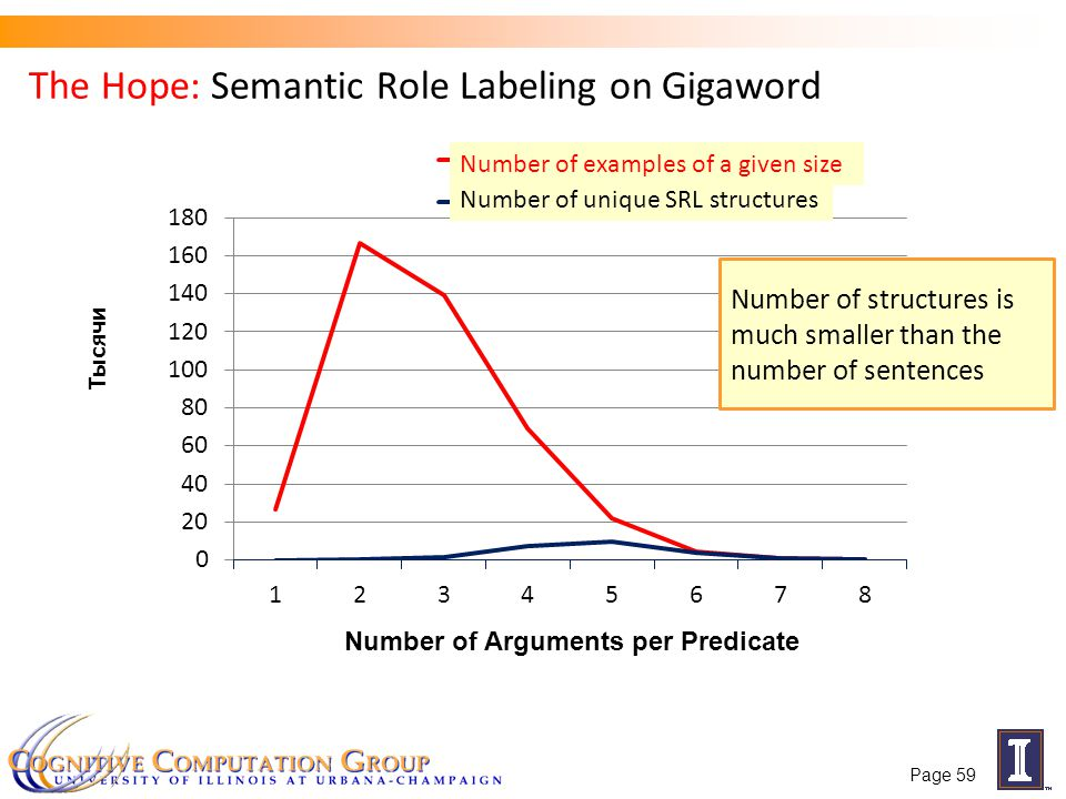The Hope: Semantic Role Labeling on Gigaword