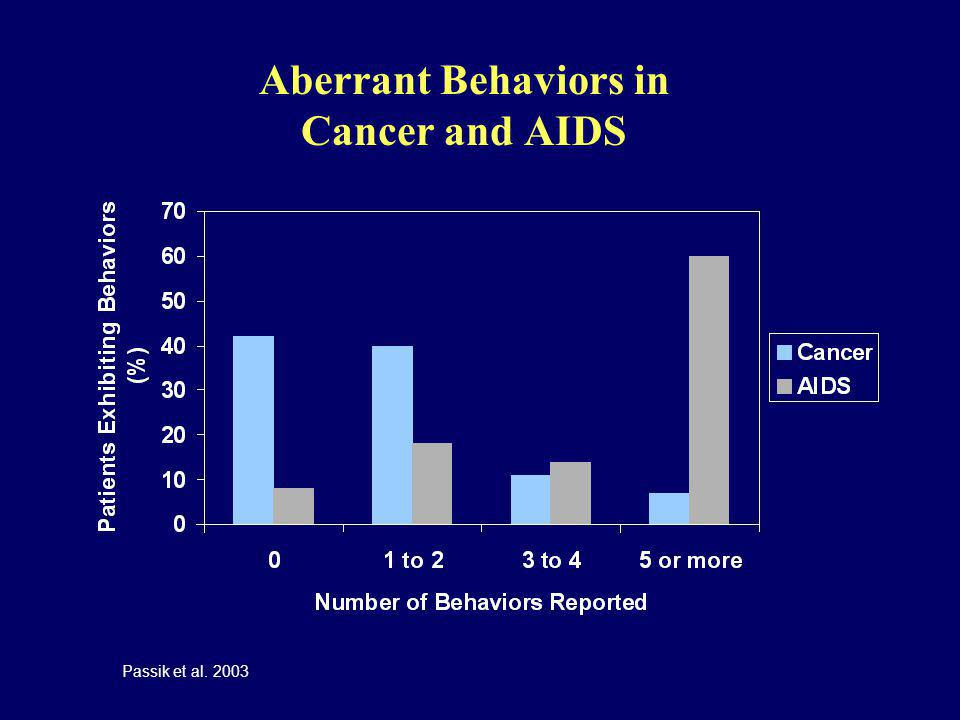 Aberrant Behaviors in Cancer and AIDS