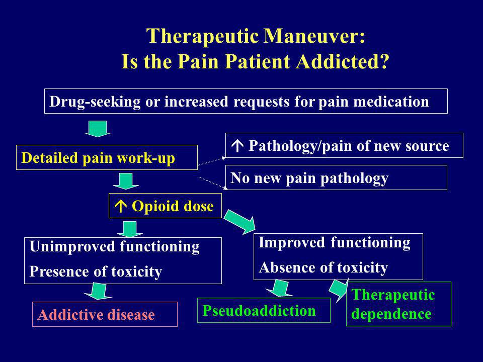 Therapeutic Maneuver: Is the Pain Patient Addicted