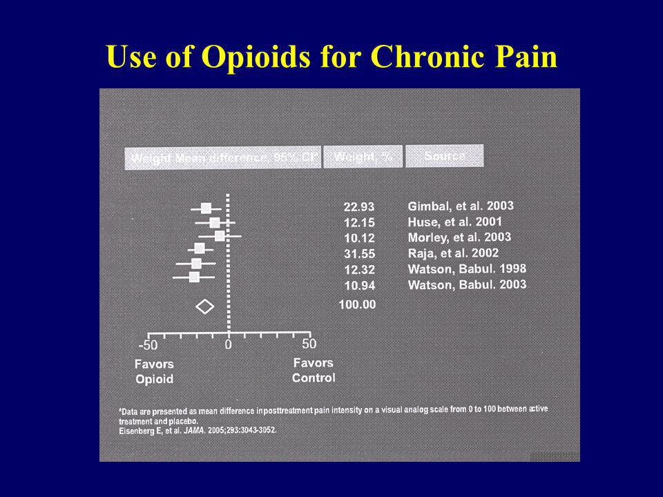 Use of Opioids for Chronic Pain