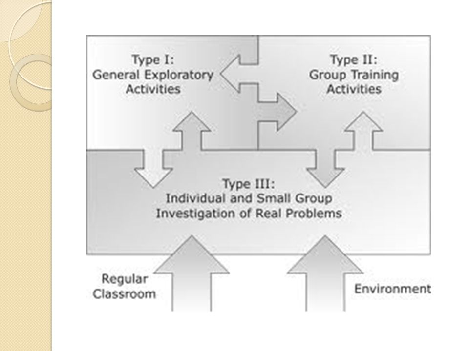 The Enrichment Triad Model is comprised of three types of experiences