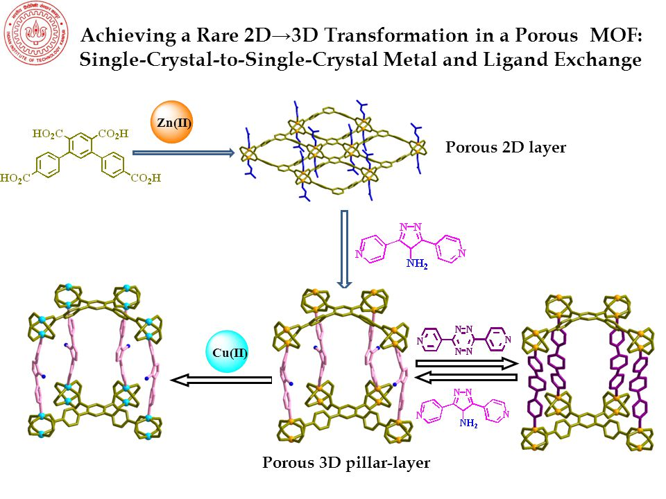 Achieving a Rare 2D→3D Transformation in a Porous MOF: Single-Crystal-to-Single-Crystal Metal and Ligand Exchange