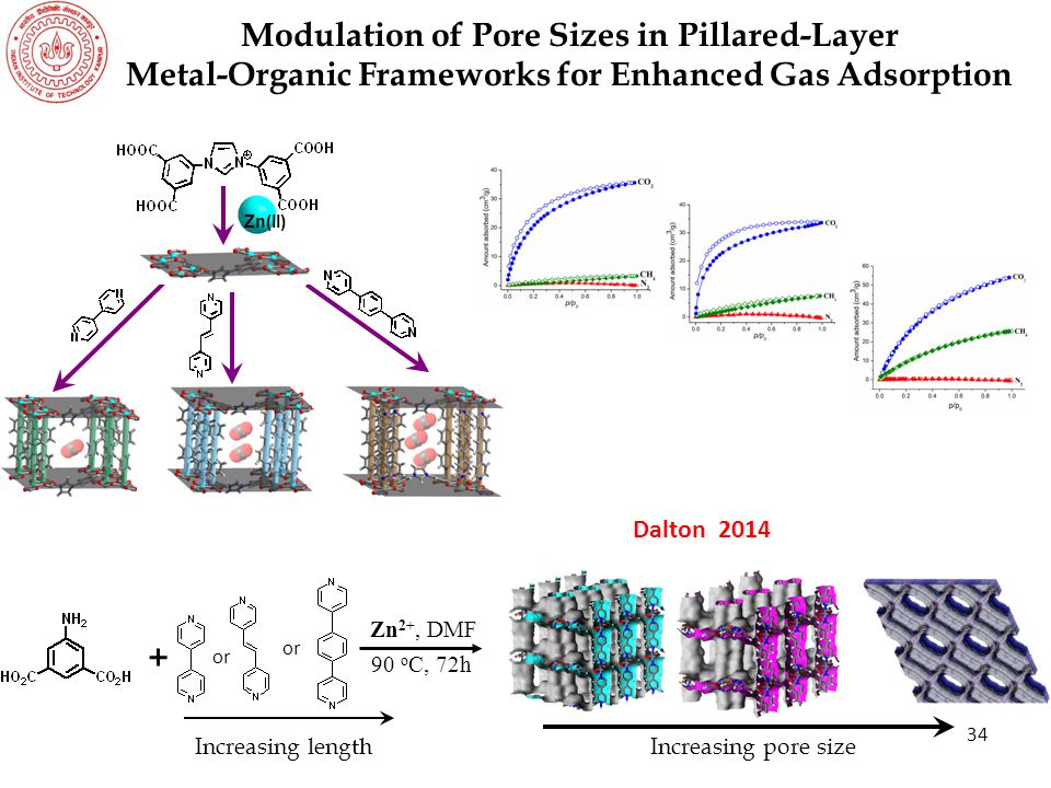 Modulation of Pore Sizes in Pillared-Layer