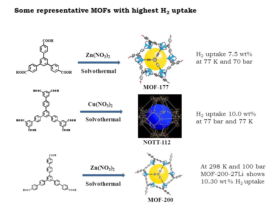 Some representative MOFs with highest H2 uptake