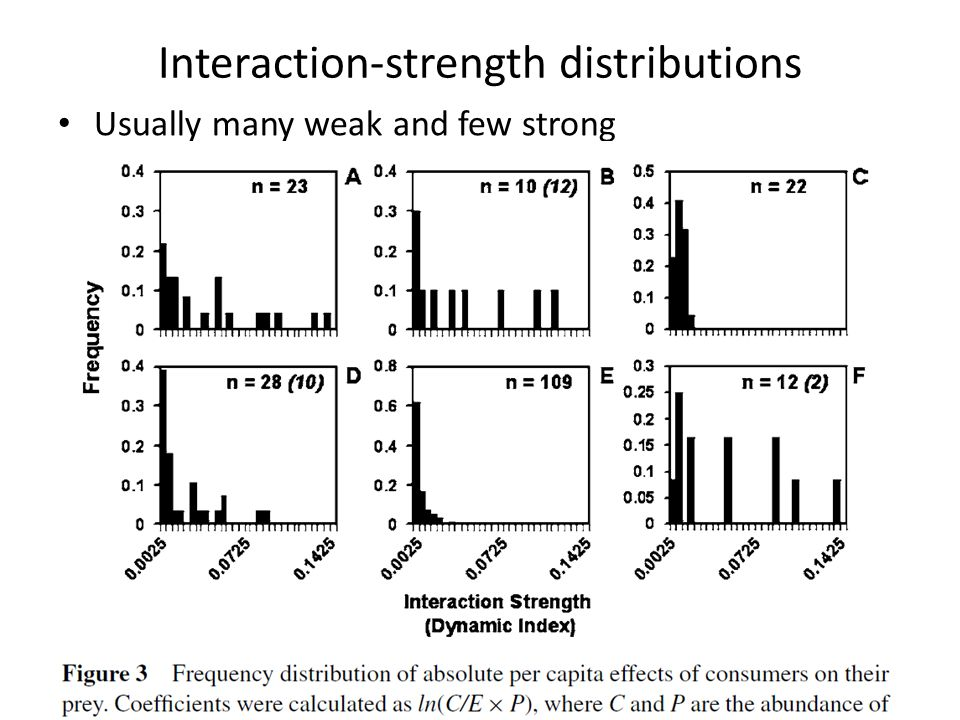 Interaction-strength distributions