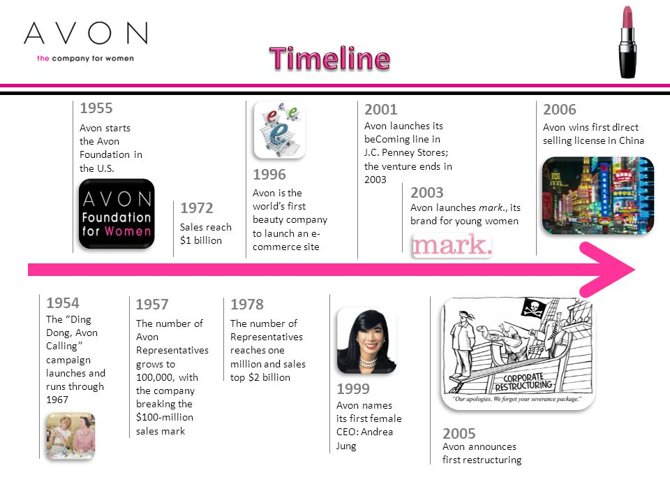 Timeline 1955. Avon starts the Avon Foundation in the U.S. 2001. Avon launches its beComing line in J.C. Penney Stores; the venture ends in 2003.