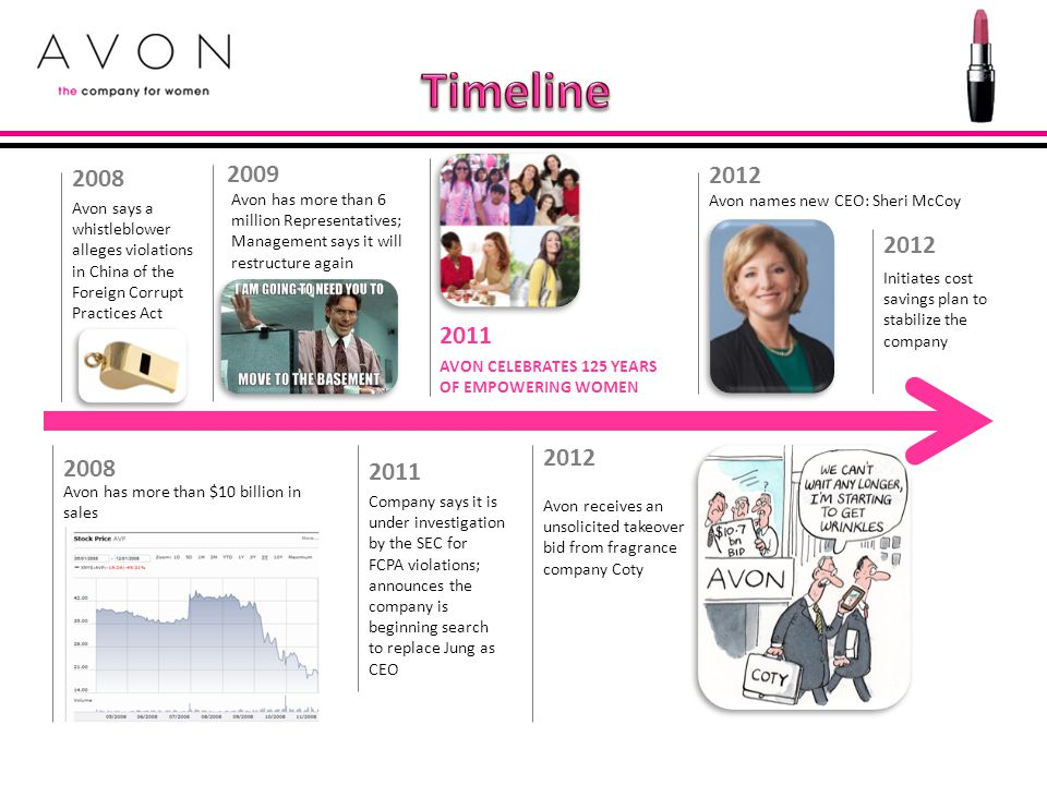 Timeline 2008. Avon says a whistleblower alleges violations in China of the Foreign Corrupt Practices Act.