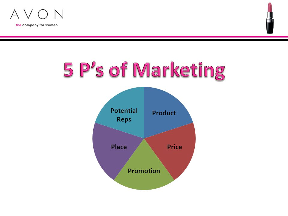 5 P's of Marketing