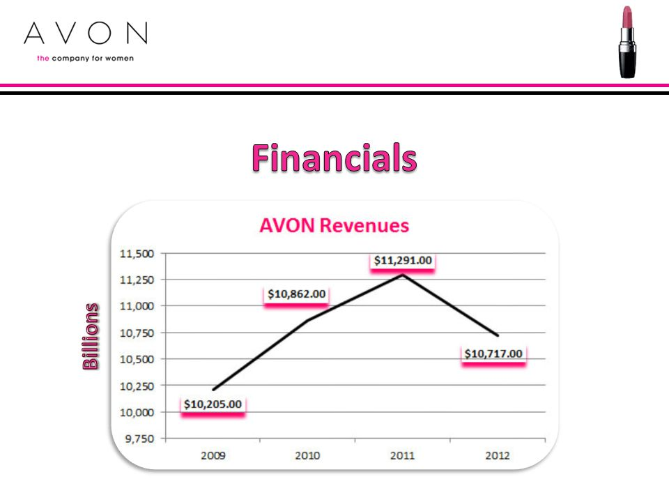 Financials Billions 2006 – Avon wins direct selling licesnse in China