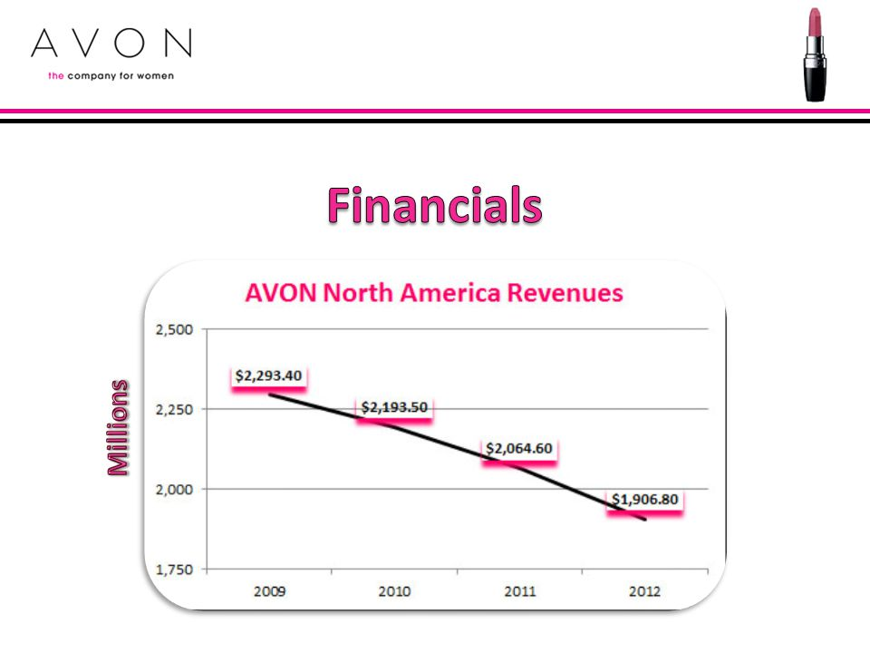 Financials Millions 2006 – Avon wins direct selling licesnse in China