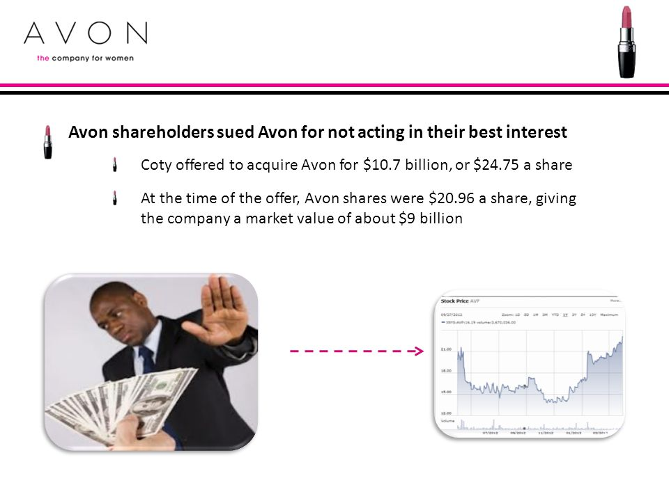 Avon shareholders sued Avon for not acting in their best interest