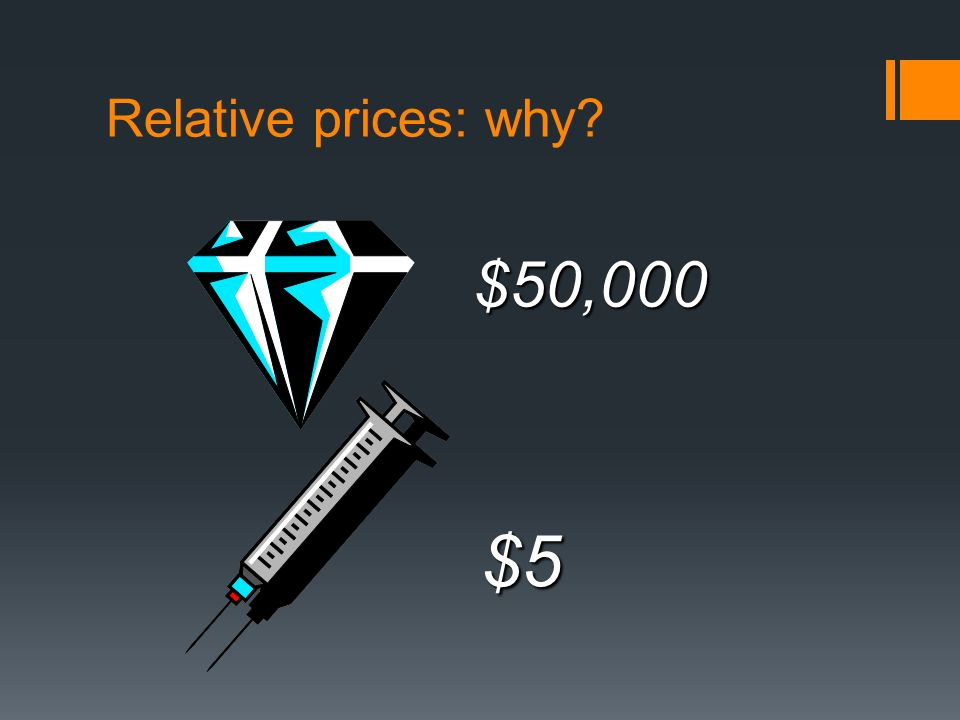 Relative prices: why $50,000 $5