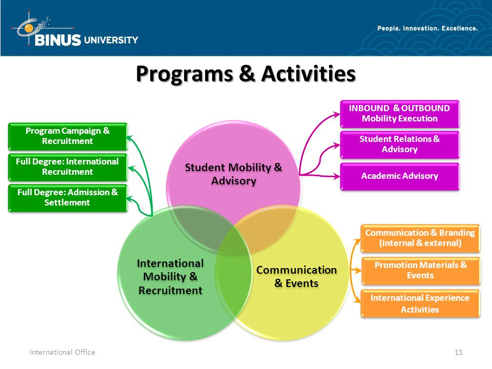 Programs & Activities Student Mobility & Advisory