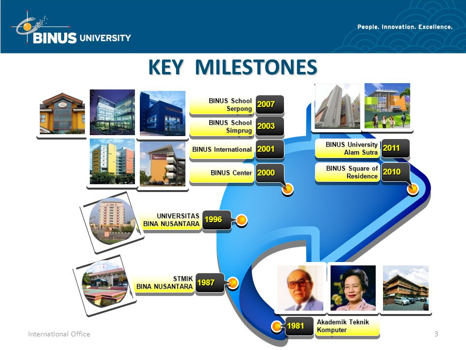 KEY MILESTONES 2010. BINUS Square of Residence. BINUS University. Alam Sutra. 2011. 2000. BINUS Center.