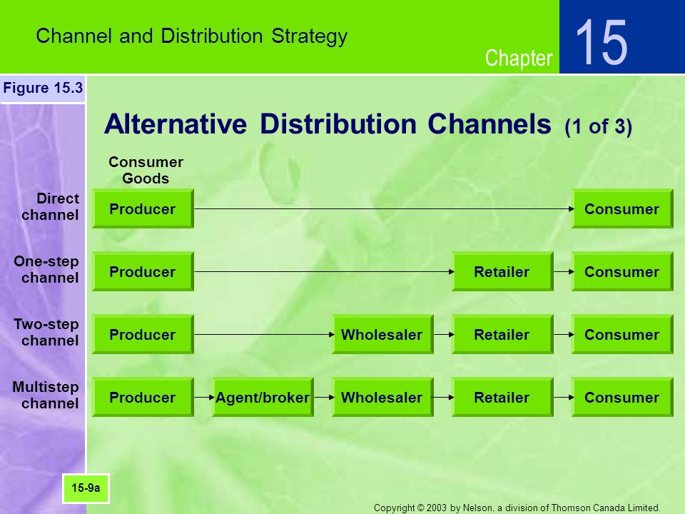 Alternative Distribution Channels (1 of 3)