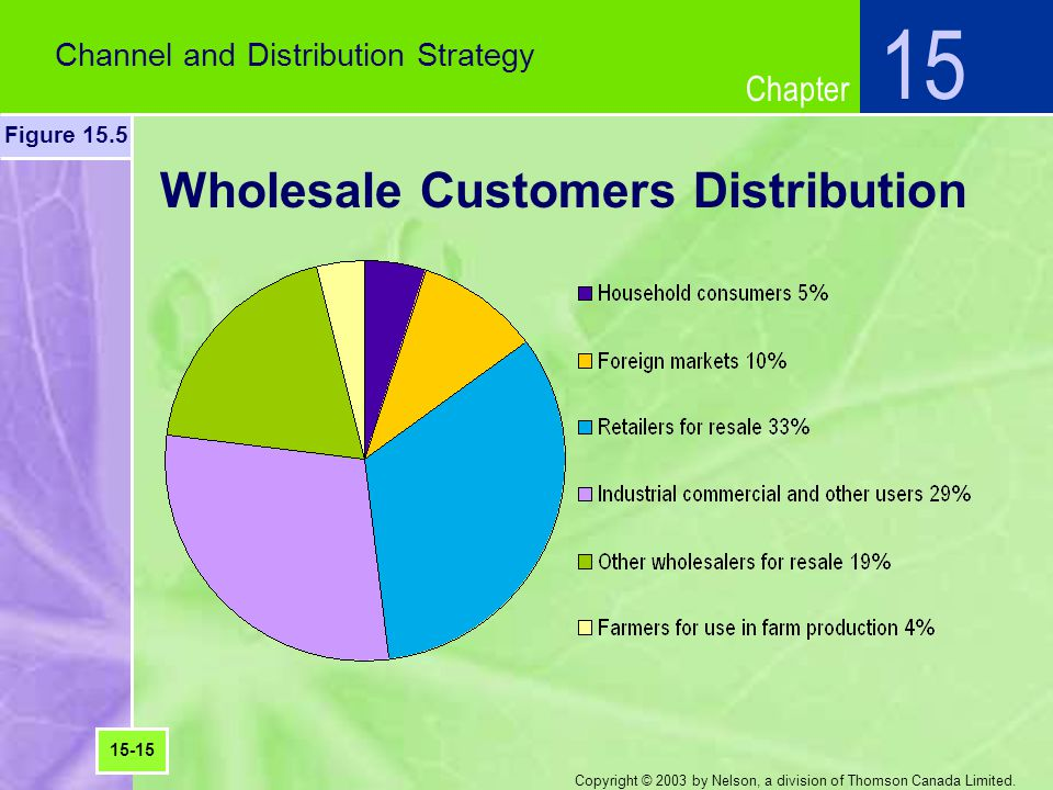 Wholesale Customers Distribution