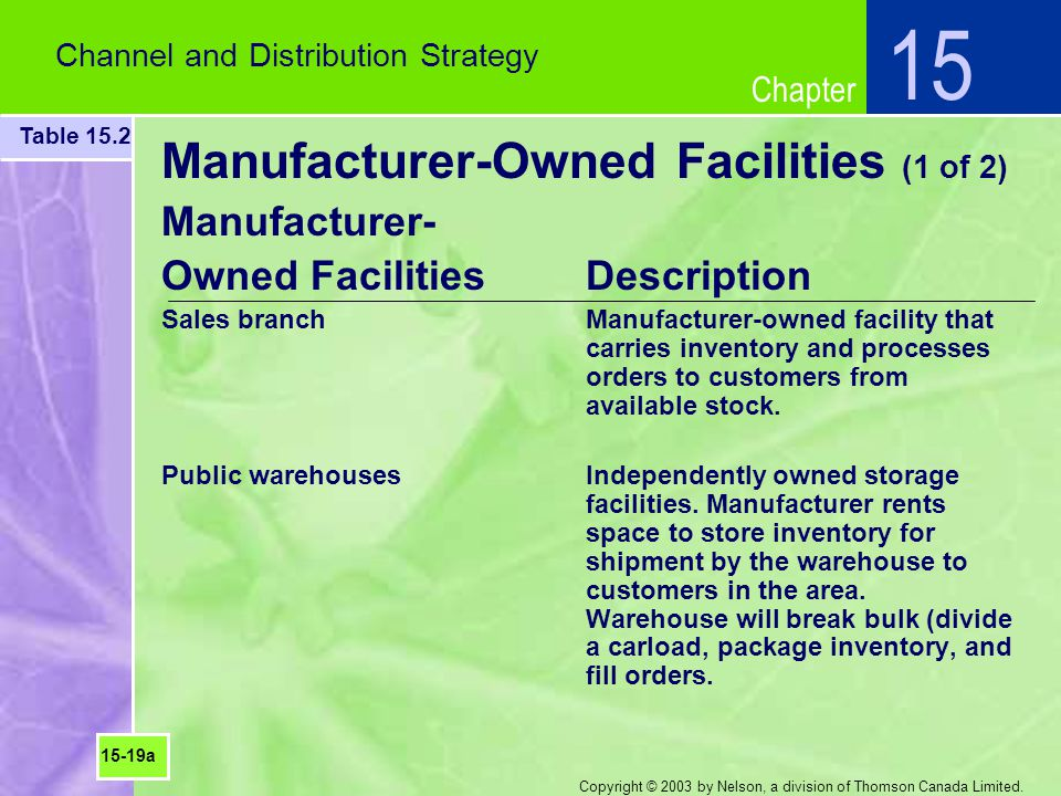 Manufacturer-Owned Facilities (1 of 2)